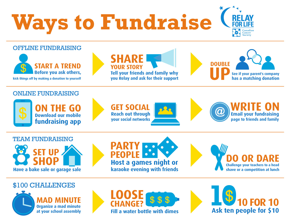 Ways to Fundraise